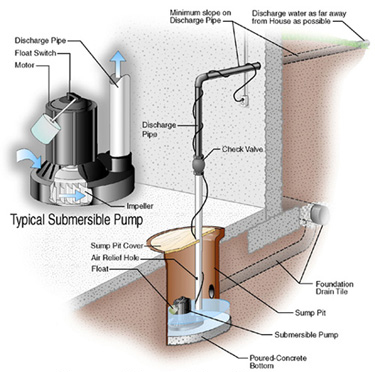 how can i help keep the sanitary sewer system operating properly